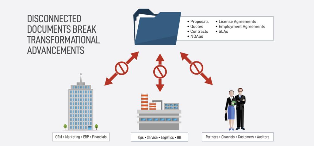 Ein Großteil der Daten, die für die Geschäftstätigkeit eines Unternehmens wichtig sind, ist in Dokumenten enthalten, doch es fehlt eine ganzheitliche Sicht auf diese Informationen. Einen Ausweg bietet die Digital Document Transformation. Quelle: Conga)