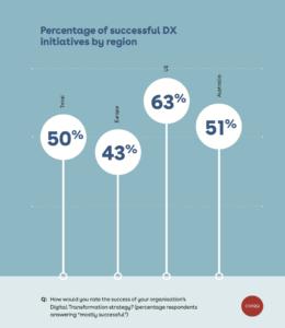Unternehmen in anderen Regionen sind bei der Umsetzung von Digitalisierungsvorhaben erfolgreicher als europäische Firmen. (Quelle: Conga)