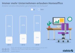 Mitte 2018 boten nur 39 Prozent der Unternehmen Homeoffice als Option an. Quelle: Bitkom/Statista)