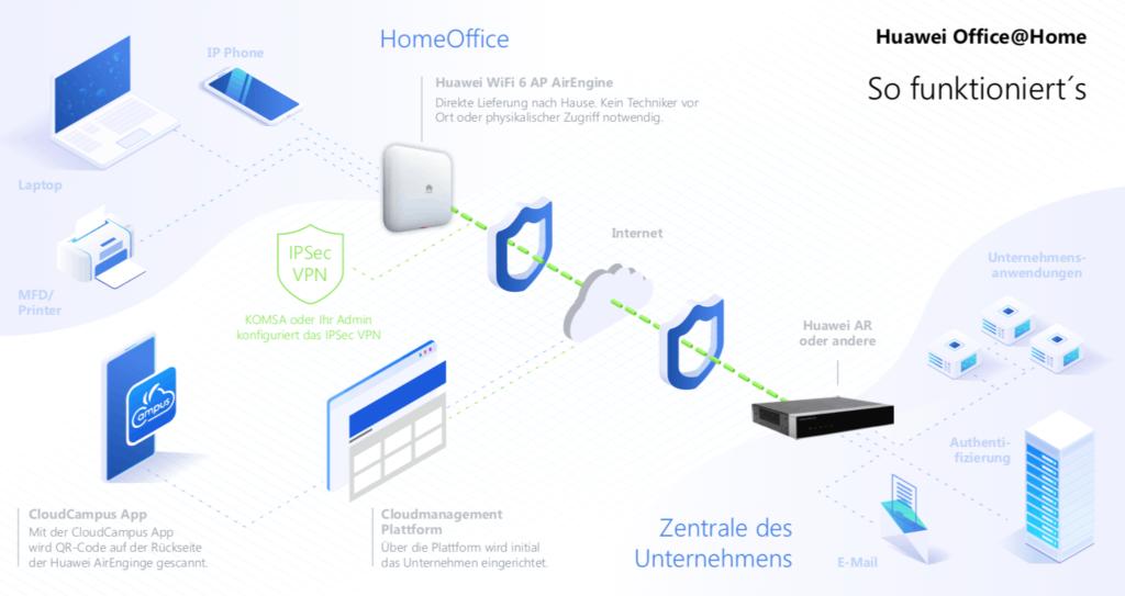 Die Netzwerkmanagement-Plattform CloudCampus von Huawei verwaltet VPN-Funktionalität zentral im Rahmen der Netzwerkdienste. (Grafik: Huawei)