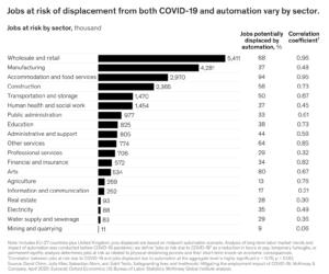 Jobs im Einzelhandel und der Produktion gehörten schon vor der Corona-Krise zu den am stärksten durch Automatisierung gefährdeten in Europa, die Krise verstärkt nun den Trend. (Quelle: McKinsey Global Institute)