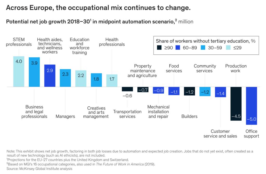 Naturwissenschaftliche, technische und soziale Berufe werden auch in den nächsten zehn Jahren gefragt sein, Sachbearbeiter hingegen weniger. (Quelle: McKinsey Global Institute)
