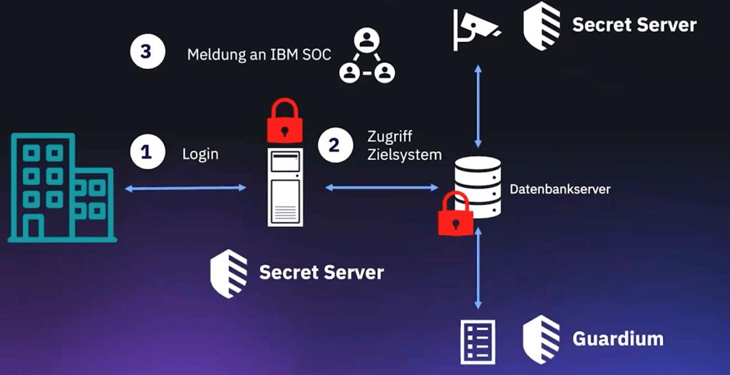 Der Secret Server wird zwischen Nutzer und dem Datenbankserver geschaltet, der den Zugriff auf sensible Daten verwaltet, und zeichnet jegliche Aktivität auf. (Quelle: IBM)