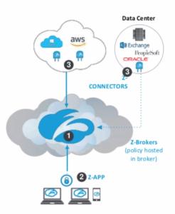 Zero Trust Network Access stellt den sicheren Zugriff auf Anwendungen über einen zentralen Service her, hier am Beispiel von Zscaler Private Access. (Grafik: Zscaler)