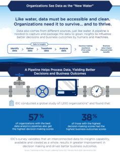 Anwenderunternehmen sehen Daten als das neue Wasser, das ihnen das Überleben sichert. Ebenso wie Wasser müssen Daten allgemein verfügbar und möglichst rein sein. (Quelle IDC/Qlik)