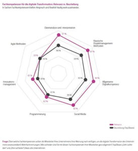Datenanalyse und Projektmanagement sind die gefragtesten Fachkompetenzen, Datenkompetenz wird praktisch vorausgesetzt. (Quelle: Bitkom/TCS)