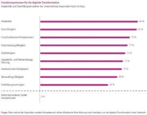 Kreativität und Teamfähigkeit sind derzeit die am stärksten nachgefragten Soft Skills. (Quelle: Bitkom/TCS)