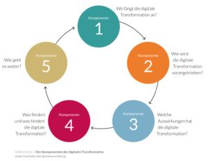 Die digitale Transformation beschreibt die Studie von Fraunhofer IAO und der Bertelsmann-Stiftung als Kreislauf mit fünf Stationen. (Quelle: Fraunhofer IAO, Bertelsmann Stiftung)