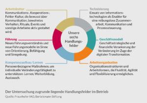 Die Aufgaben der Transformation artikulieren sich in sechs Handlungsfeldern. (Quelle: Fraunhofer IAO, Bertelsmann Stiftung)