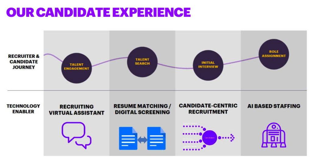 Die einzelnen Segmente im vierstufigen, KI-gestützten Recruiting-Prozess von Accenture richten sich nach der Strukturierung der jeweiligen Daten. (Quelle: Accenture)