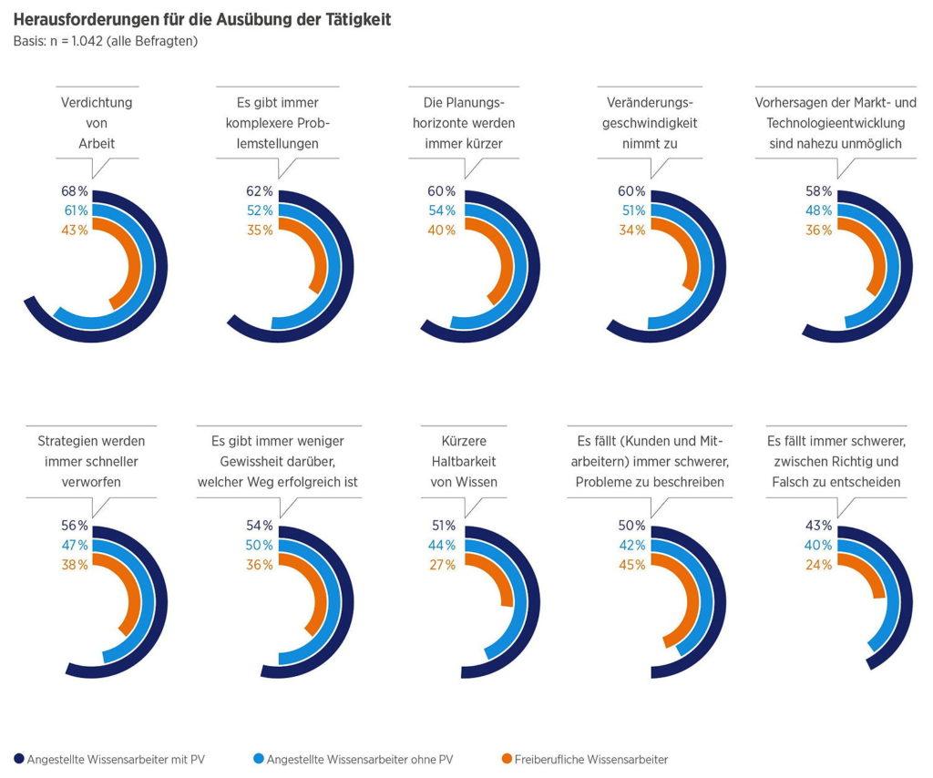 An Herausforderungen mangelt es der digitalen Arbeitswelt nicht gerade. (Quelle: Hays)