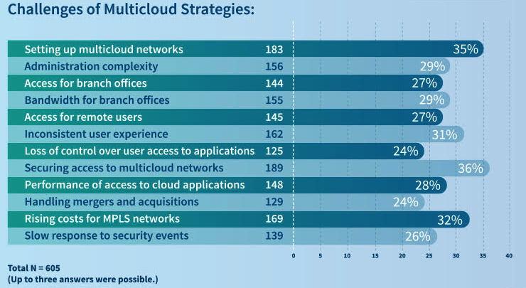 Die Sicherheit wird bei der Migration in die Cloud als größte Herausforderung angesehen. (Quelle: Zscaler)