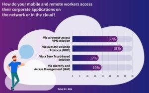 Der Zugang ins Firmennetz wird heute (überwiegend über VPN und RDP geregelt - noch.(Quelle: Zscaler)