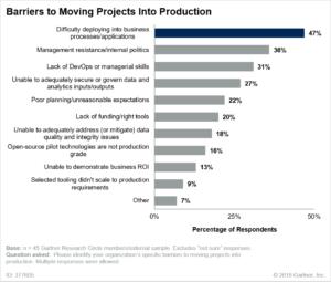Die größte Herausforderung bei der Überführung von Daten- und Analyseprojekten in den operativen Betrieb besteht darin, die operativen Prozesse entsprechend anzupassen. (Quelle: Gartner)
