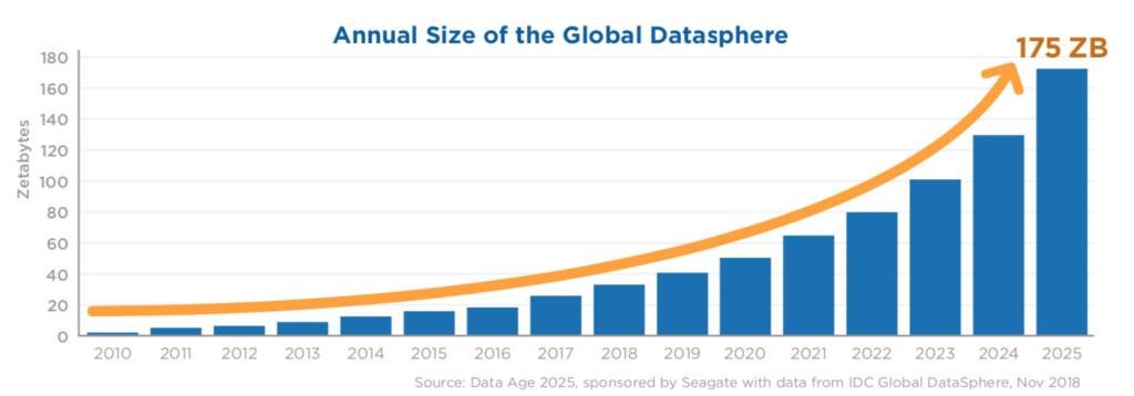 Das Datenvolumen wird sich innerhalb von sechs Jahren mehr als vervierfachen, (Quelle: IDC)