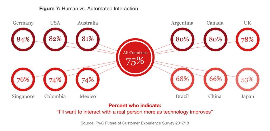 Besonders in Deutschland legen die Kunden wert darauf, mit einem Menschen statt mit einer Maschine zu kommunizieren. (Quelle: PwC)