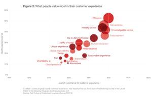 Für guten Customer Service nehmen Kunden gerne auch einen höheren Preis in Kauf. (Quelle: PwC)