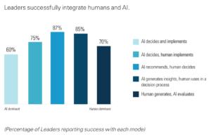 Die Zusammenarbeit zwischen Mensch und KI ist besonders dann fruchtbar, wenn die KI Empfehlungen abgibt und der Mensch entscheidet. (Quelle: MIT Sloan Management Review, BCG)