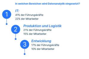Datenanalyse gehört in Unternehmen noch lange nicht zum Arbeitsalltag. (Quelle: Exasol)
