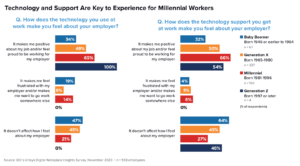 Besonders unter Jüngeren ist Technik ein starker Grund, bei einem Unternehmen zu bleiben – oder es zu verlassen. (Quelle: IDC)