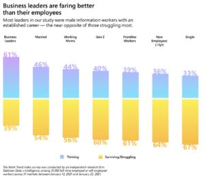 Das eigene Wohlbefinden verstellt vielen Führungskräften den Blick auf die Situation ihrer Mitarbeitenden. (Quelle: Microsoft)