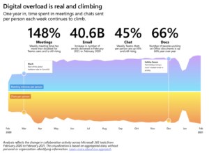 Die digitale Überfrachtung ist echt und deren Volumen wird nicht weniger, sagen die Nutzungsdaten von Microsoft 365. (Quelle: Microsoft)