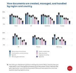 Die Handhabung von Dokumenten spielt bei der digitalen Transformation eine Schlüsselrolle. (Quelle: Conga)